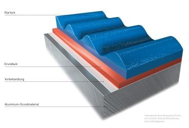 Oberflaechen und Designs-Oberflaechenbeschichtungstechnologie-2-Schicht-Dicklack Farbschichten Schnitt