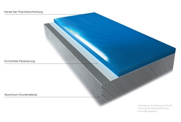 Oberflaechen und Designs-Oberflaechenbeschichtungstechnologie hwr Pulverbeschichtung Farbschichten Schnitt