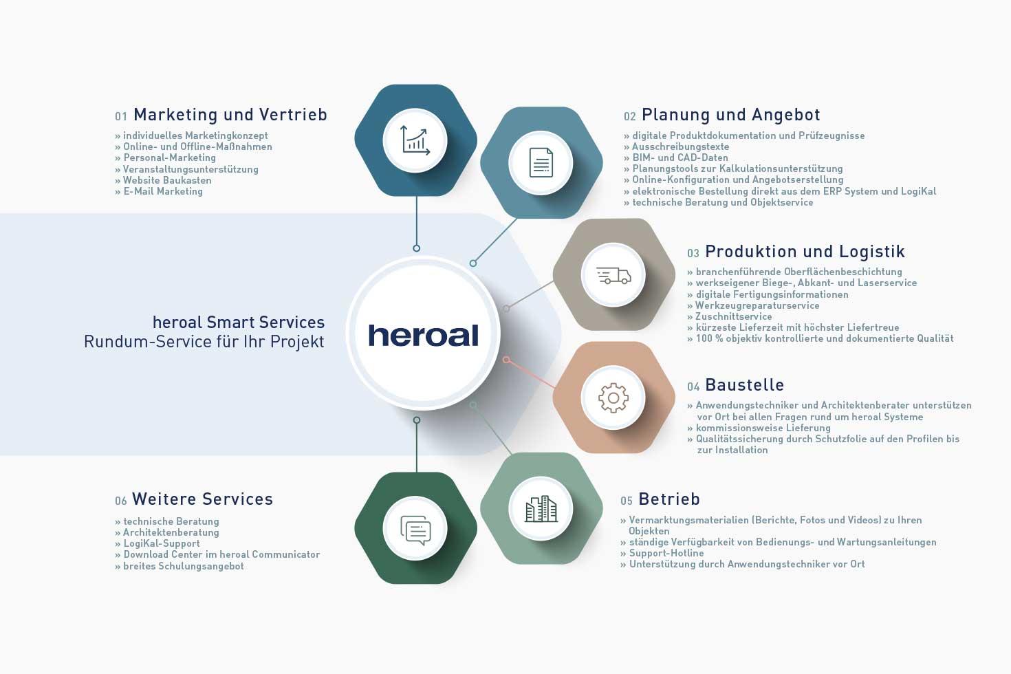 Architektenberatung - Smart Services