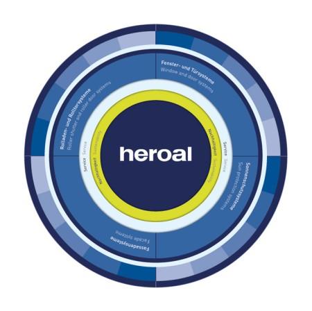 heroal Systemkreis