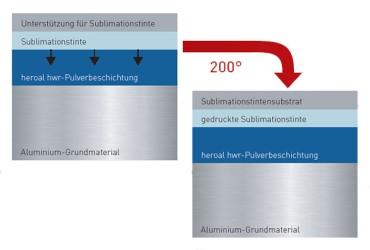 Oberflaechen und Designs-Oberflaechenbeschichtungstechnolgie-heroal SD
