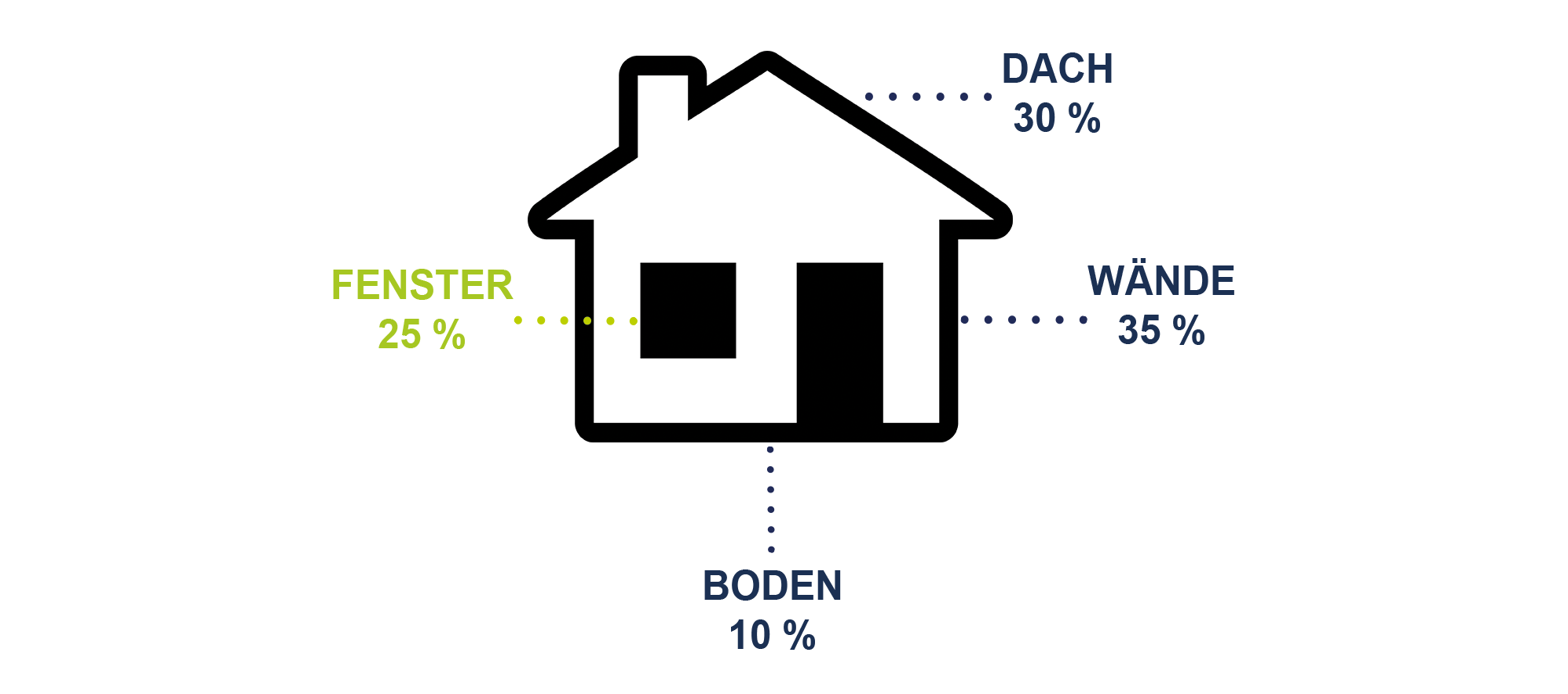 waermedaemmung_infografik_schwachstellen_haus